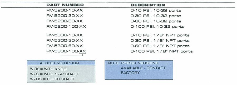 RV-5200 Ordering Information
