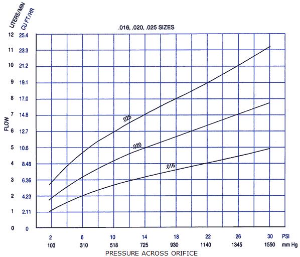 Orifice Flow Data Airtrol Components Inc