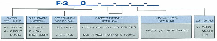 F-3000 Ordering Information