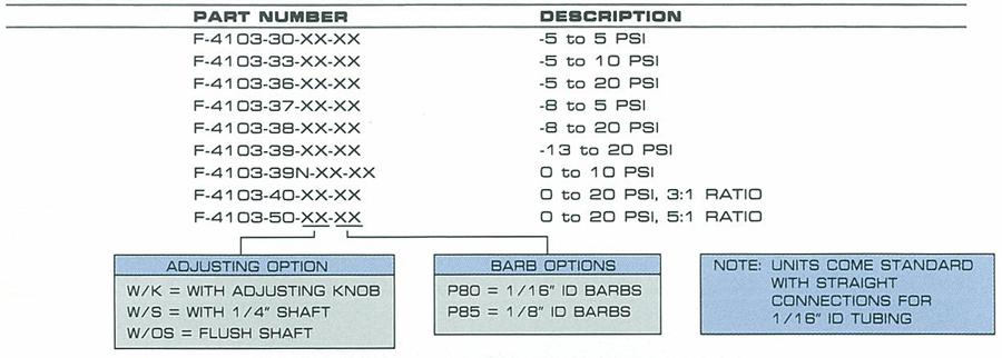 F-4103 Ordering Information