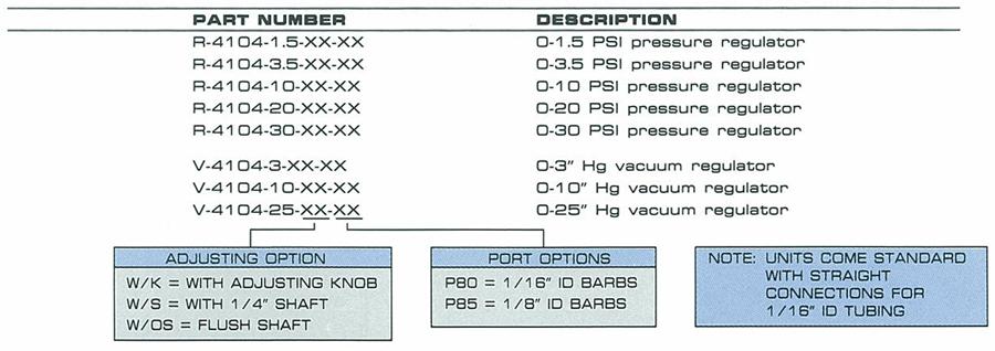 F-4104 Ordering Information