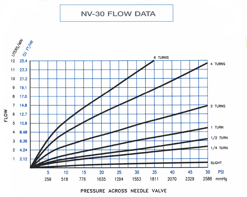 NV-30 Flow Data plotted on a graph