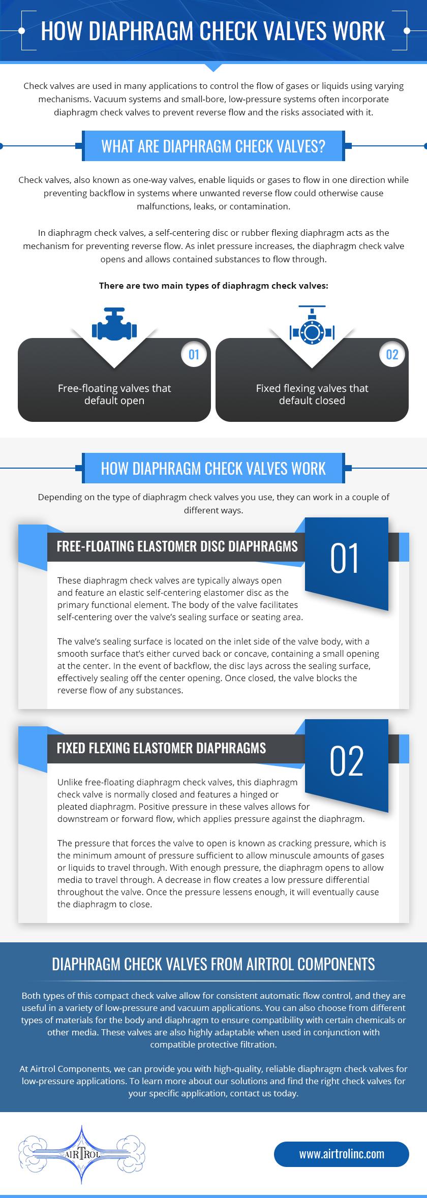 How Diaphragm Check Valves Work